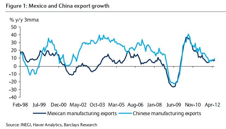 Mex-vs-China-chart (1)